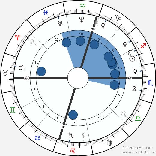 Violet Affleck wikipedia, horoscope, astrology, instagram