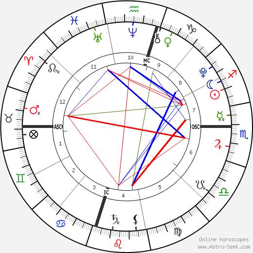 Violet Affleck день рождения гороскоп, Violet Affleck Натальная карта онлайн
