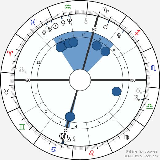 Cruz Beckham wikipedia, horoscope, astrology, instagram