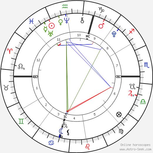 Дэвид Бекхэм Cruz Beckham день рождения гороскоп, Cruz Beckham Натальная карта онлайн