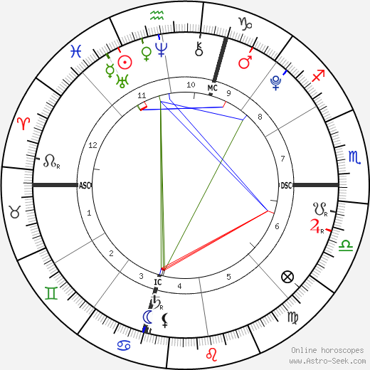 Cruz Beckham astro natal birth chart, Cruz Beckham horoscope, astrology