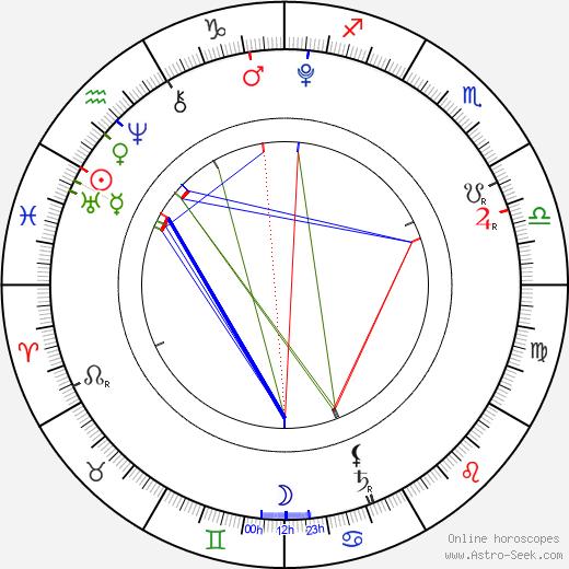 Eden Wood astro natal birth chart, Eden Wood horoscope, astrology