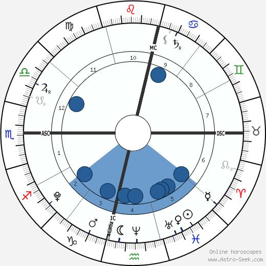 Jett Johnson wikipedia, horoscope, astrology, instagram