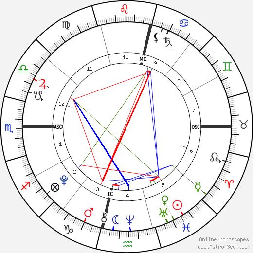 Jett Johnson tema natale, oroscopo, Jett Johnson oroscopi gratuiti, astrologia