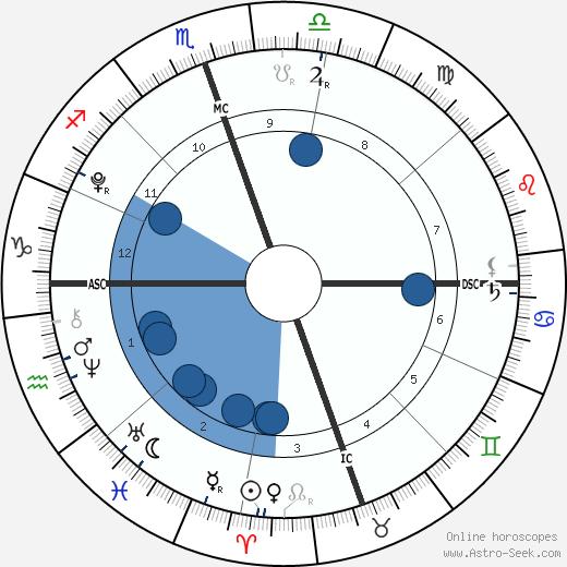 Aidan Solomon wikipedia, horoscope, astrology, instagram