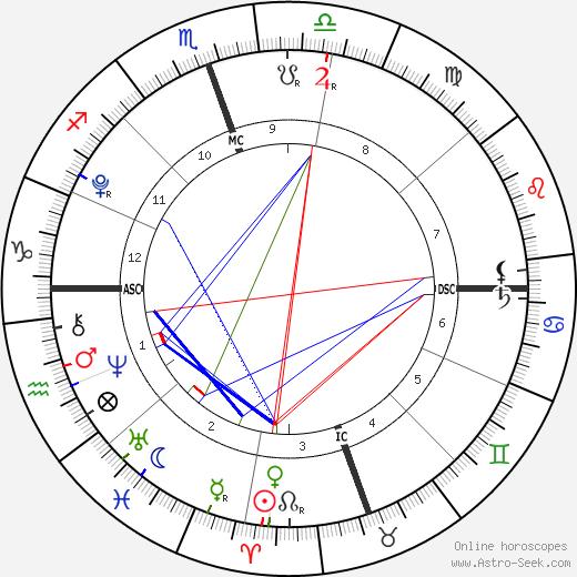 Aidan Solomon tema natale, oroscopo, Aidan Solomon oroscopi gratuiti, astrologia