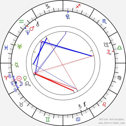 Коко Koko день рождения гороскоп, Koko Натальная карта онлайн