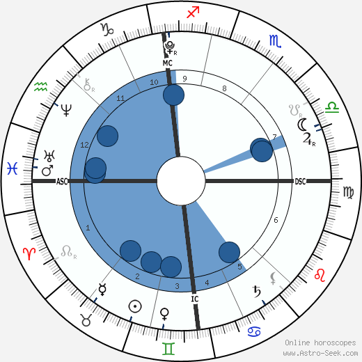 Blossom Hayes wikipedia, horoscope, astrology, instagram