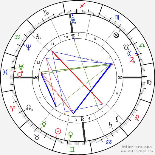 Blossom Hayes день рождения гороскоп, Blossom Hayes Натальная карта онлайн