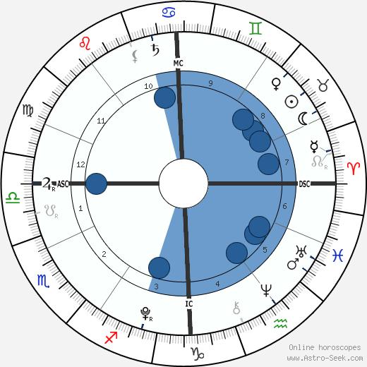 Orhan Tanovic wikipedia, horoscope, astrology, instagram