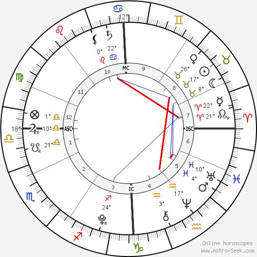 Orhan Tanovic birth chart, biography, wikipedia 2019, 2020