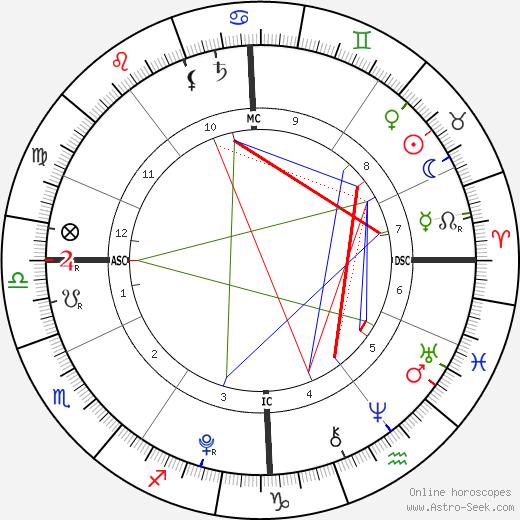 Orhan Tanovic birth chart, Orhan Tanovic astro natal horoscope, astrology