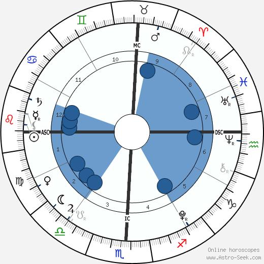 Caylee Anthony wikipedia, horoscope, astrology, instagram