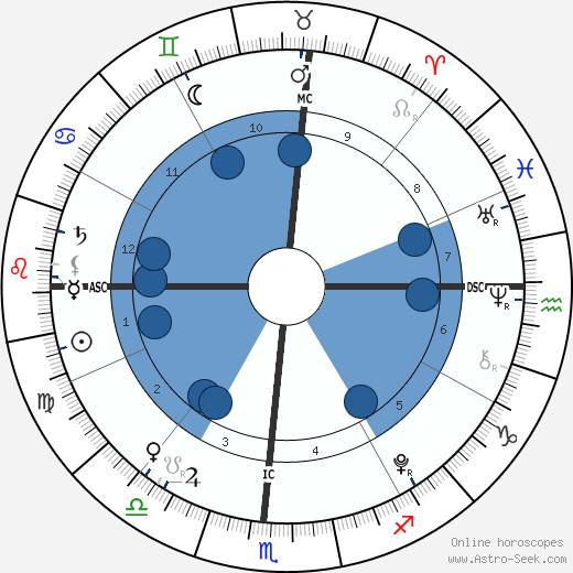 Nicholas David Danza wikipedia, horoscope, astrology, instagram