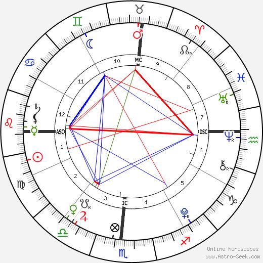Nicholas David Danza день рождения гороскоп, Nicholas David Danza Натальная карта онлайн
