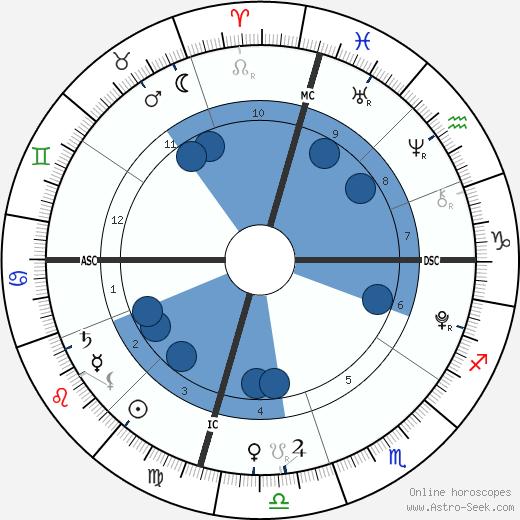 Poet Goldberg wikipedia, horoscope, astrology, instagram