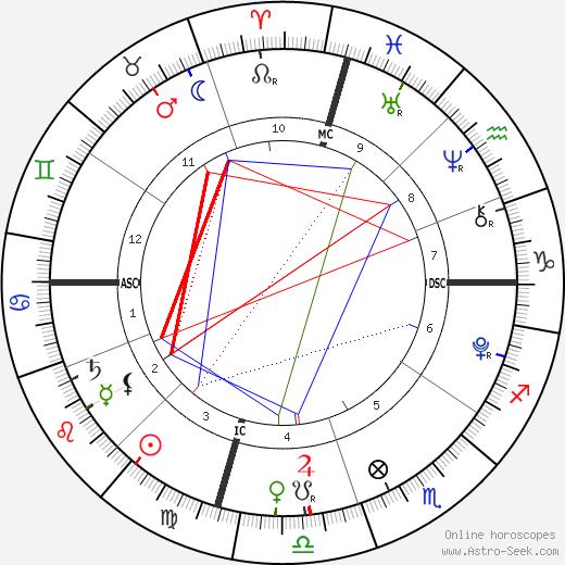 Poet Goldberg день рождения гороскоп, Poet Goldberg Натальная карта онлайн