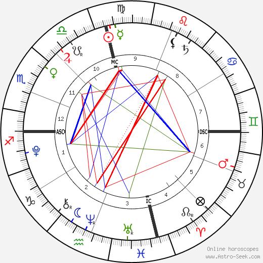 Sean Preston Federline день рождения гороскоп, Sean Preston Federline Натальная карта онлайн