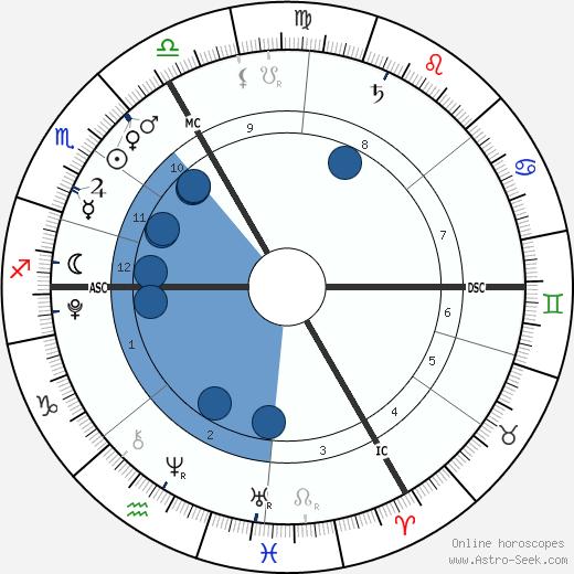 Krista & Tatiana Hogan wikipedia, horoscope, astrology, instagram