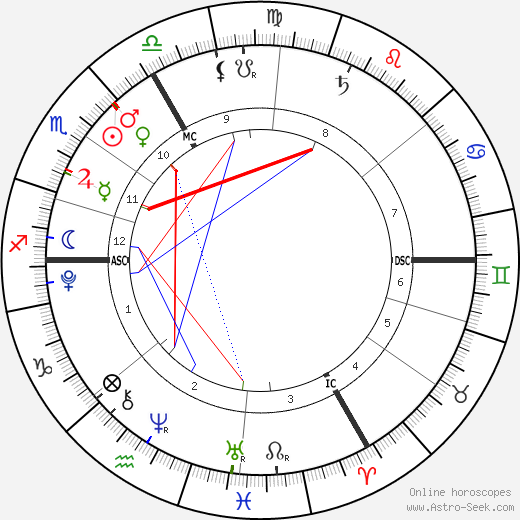 Krista & Tatiana Hogan astro natal birth chart, Krista & Tatiana Hogan horoscope, astrology