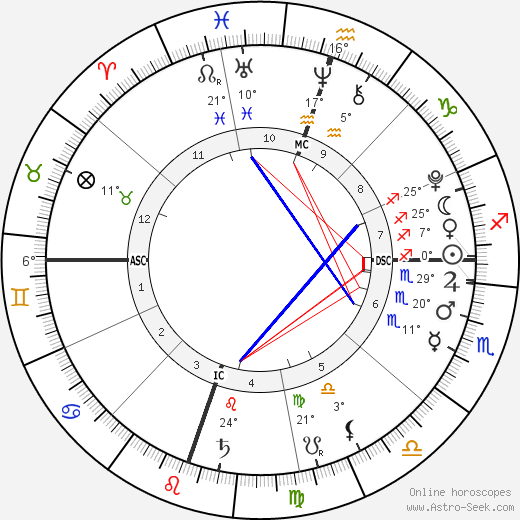 Johan Samuel birth chart, biography, wikipedia 2018, 2019
