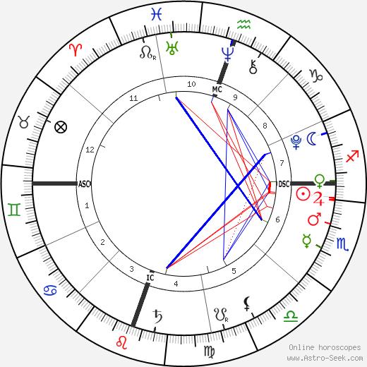 Johan Samuel horoscope, astrology, astro natal chart