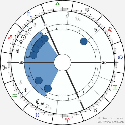Thijs Lauer wikipedia, horoscope, astrology, instagram