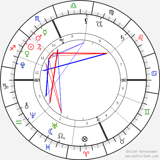 Thijs Lauer birth chart, Thijs Lauer astro natal horoscope, astrology