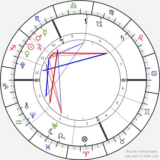 Thijs Lauer tema natale, oroscopo, Thijs Lauer oroscopi gratuiti, astrologia