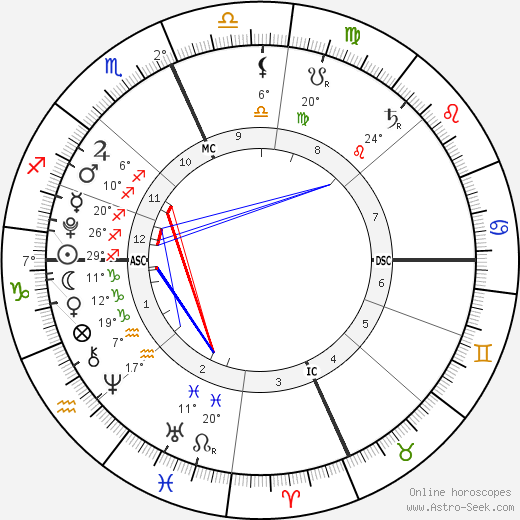 D'Lila Star Combs birth chart, biography, wikipedia 2018, 2019