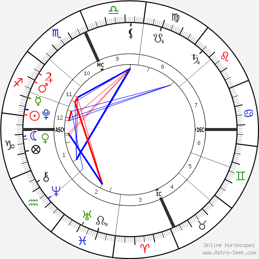 D'Lila Star Combs tema natale, oroscopo, D'Lila Star Combs oroscopi gratuiti, astrologia