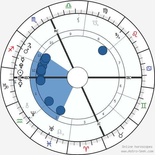Jessie James Combs wikipedia, horoscope, astrology, instagram
