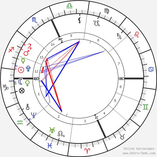 Jessie James Combs день рождения гороскоп, Jessie James Combs Натальная карта онлайн