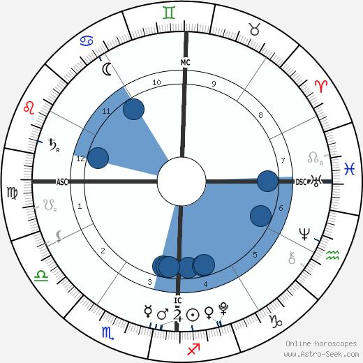 William Dylan O'Hurley wikipedia, horoscope, astrology, instagram