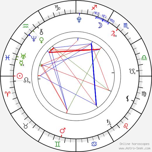 Barron Trump astro natal birth chart, Barron Trump horoscope, astrology