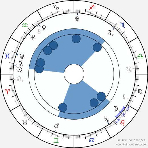 Re Lee wikipedia, horoscope, astrology, instagram