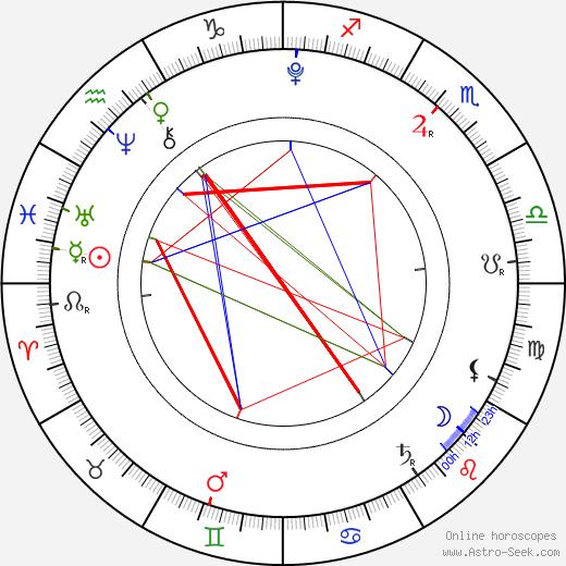 Re Lee день рождения гороскоп, Re Lee Натальная карта онлайн