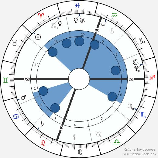 Grier Henchy wikipedia, horoscope, astrology, instagram