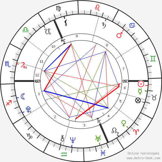 Bluebell Halliwell день рождения гороскоп, Bluebell Halliwell Натальная карта онлайн