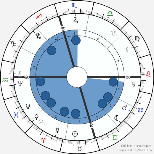 Gianna Maria-Onore Bryant wikipedia, horoscope, astrology, instagram