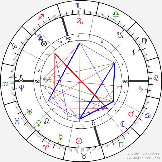 Gianna Maria-Onore Bryant день рождения гороскоп, Gianna Maria-Onore Bryant Натальная карта онлайн