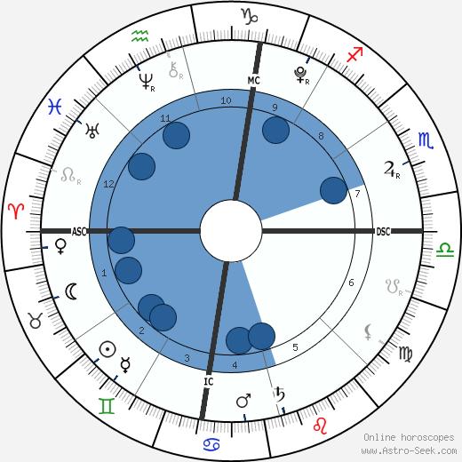 Lucia Ursula Krim wikipedia, horoscope, astrology, instagram