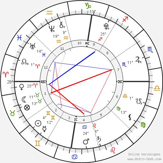 Lucia Ursula Krim birth chart, biography, wikipedia 2019, 2020