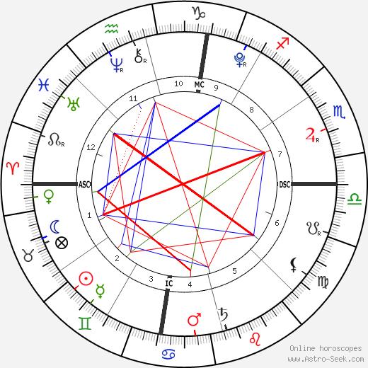 Lucia Ursula Krim astro natal birth chart, Lucia Ursula Krim horoscope, astrology