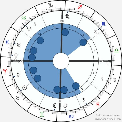 Mearah Sanaa O'Neal wikipedia, horoscope, astrology, instagram