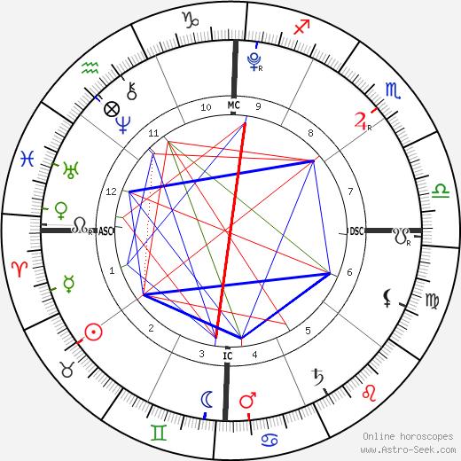 Mearah Sanaa O'Neal tema natale, oroscopo, Mearah Sanaa O'Neal oroscopi gratuiti, astrologia
