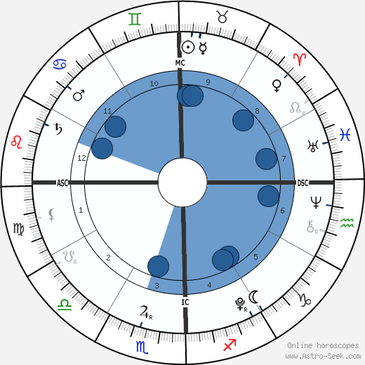 Nicole Chien wikipedia, horoscope, astrology, instagram