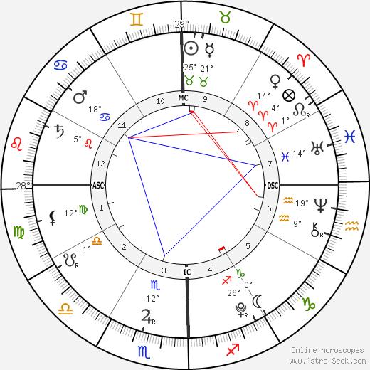 Nicole Chien birth chart, biography, wikipedia 2019, 2020