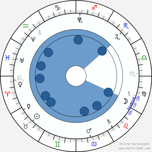 Sadie Sandler wikipedia, horoscope, astrology, instagram