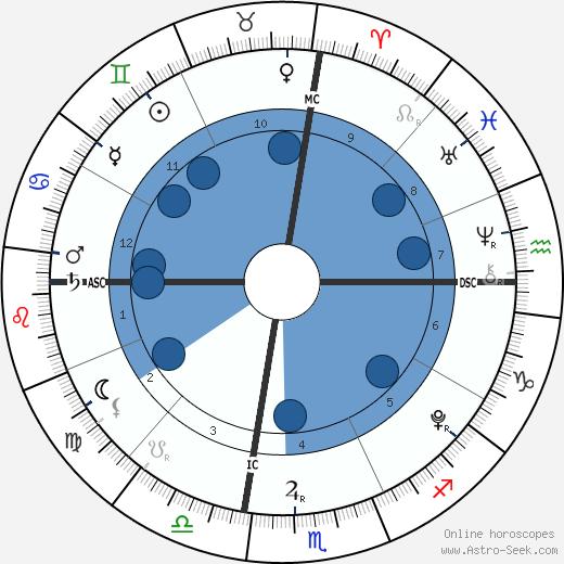 Dylan Conner wikipedia, horoscope, astrology, instagram